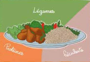 assiette des légumes