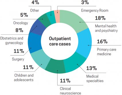 Outpatient care cases
