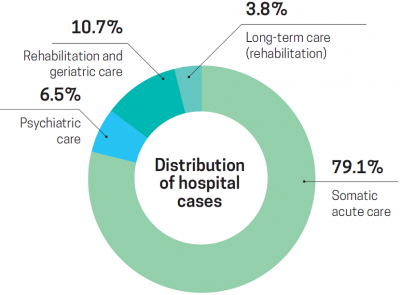 Distribution of hospital cases