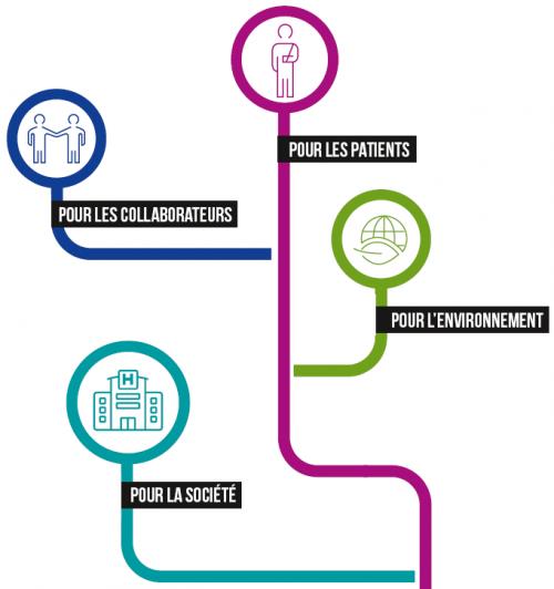 Plan du site - Rapport social et environnemental 2015