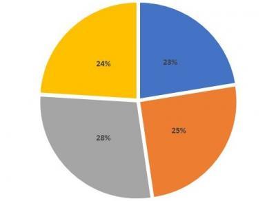 Répartition des patients dans les secteurs du service des soins intensifs (2017)