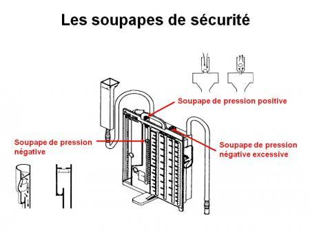 Soins Et Surveillance Systmes De Drainages Thoraciques  Genve Aux