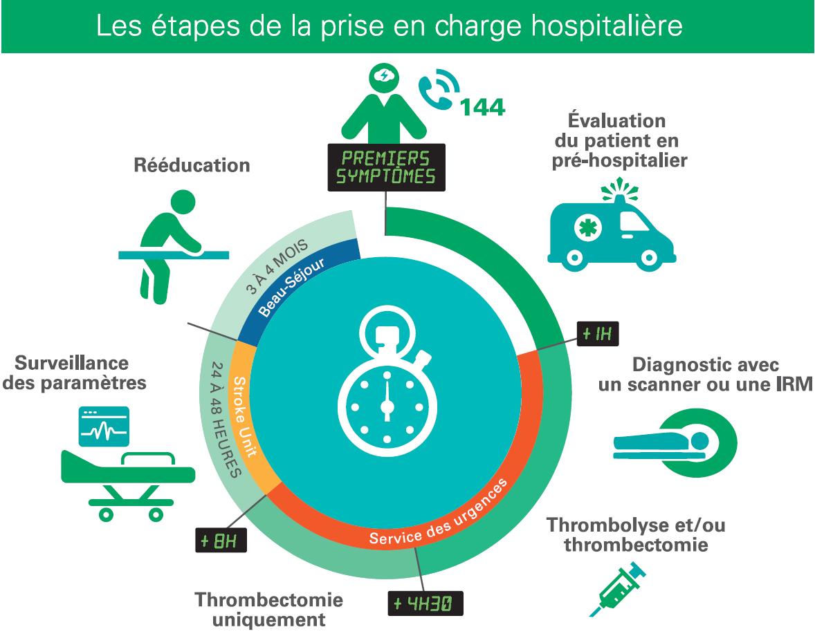 les étapes de la prise en charge hospitalière