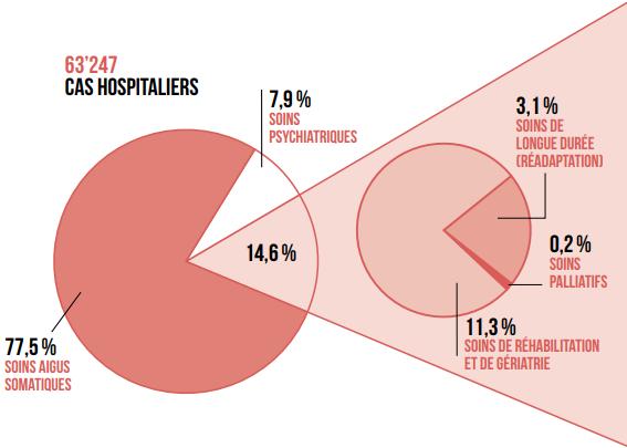 graphique - activité médicale - hospitalisation 2017