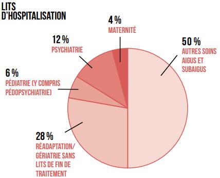 graphique lits d'hospitalisation 2017