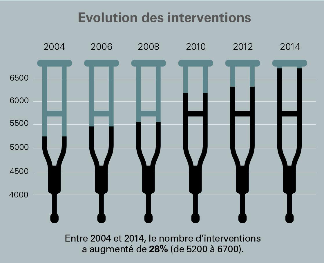 évolution des interventions