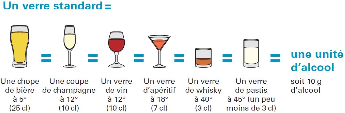 alcool - consomation à risque