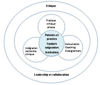 compétences et sphères d'influence des ISC