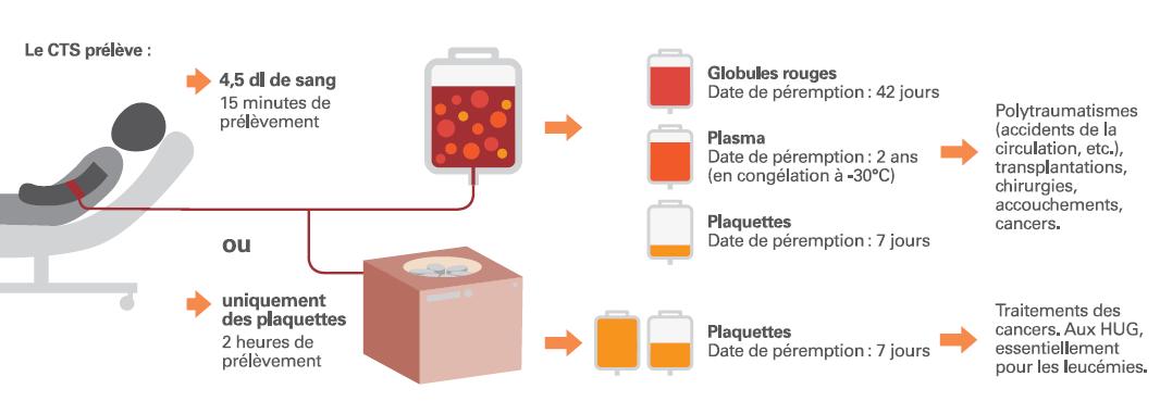 Elaboration et utilisation de produits sanguins