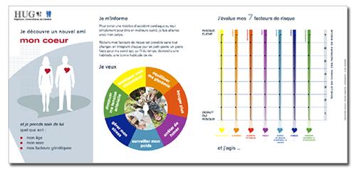 échelles mobilisables de la fresque des facteurs de risque cardiovasculaire