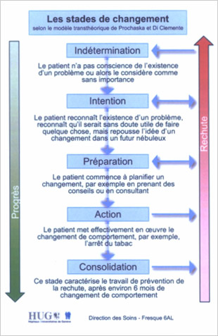 stades du changement intervention motivationnelle