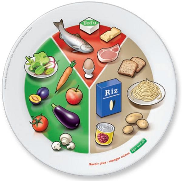 assiette de la Société suisse de nutrition