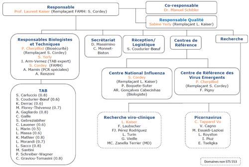 Organisation du laboratoire de virologie