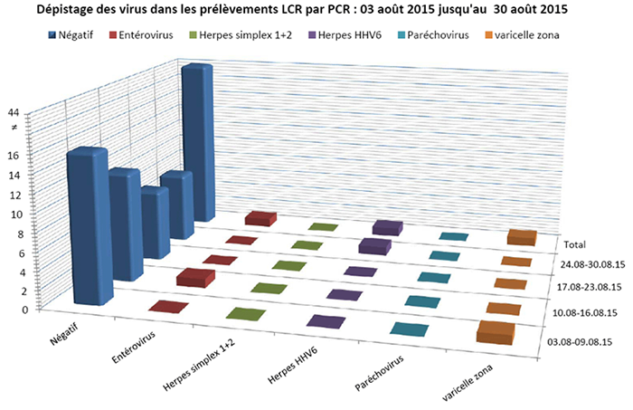 Virus LCR aout 2015