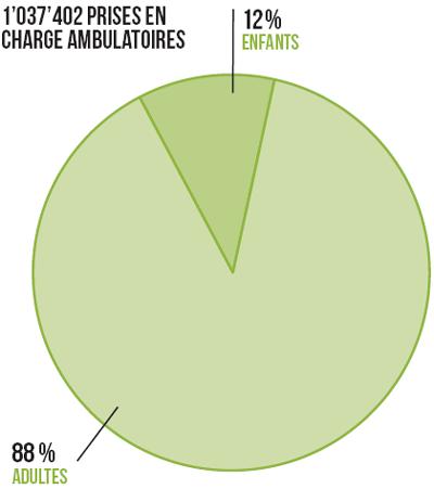 graphique - activité ambulatoire