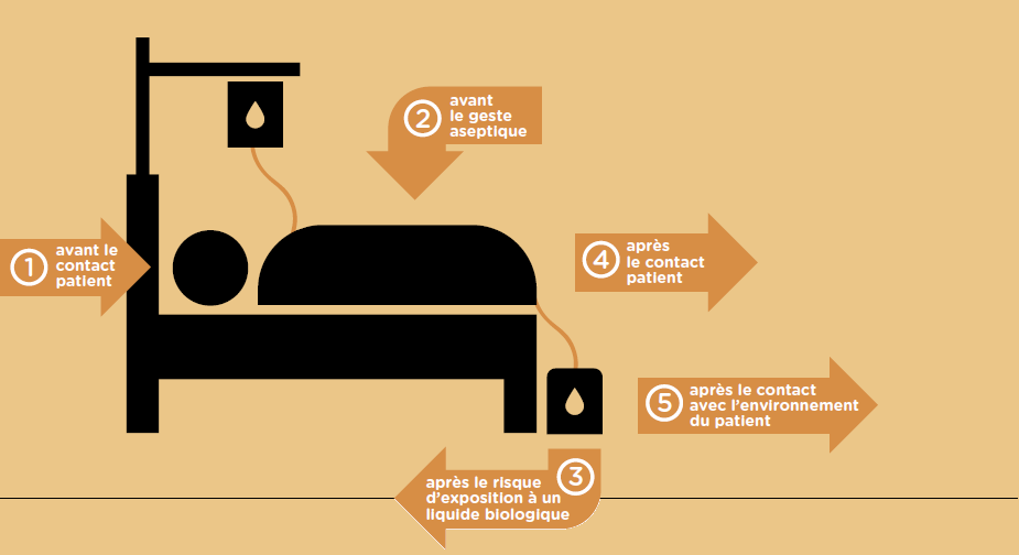 Hygiène des mains: les cinq moments-clés validés par l'OMS