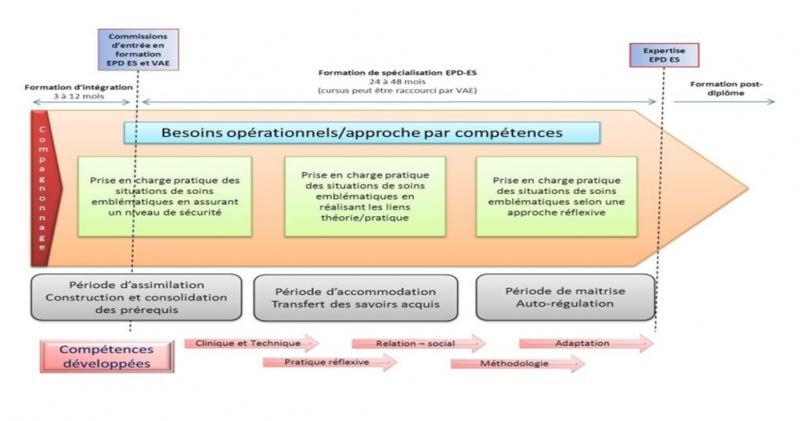 Formation spécialisée - soins intensifs