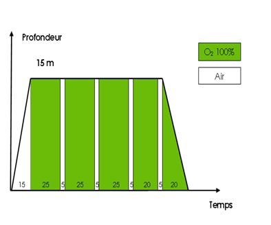 protocole oxygénation hyperbare